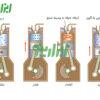 تفاوت موتور چهارزمانه و دوزمانه در چیست؟