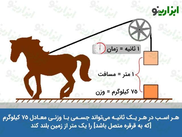 اسب بخار قدرت